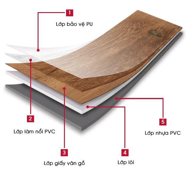 Cấu tạo của sàn gỗ nhựa