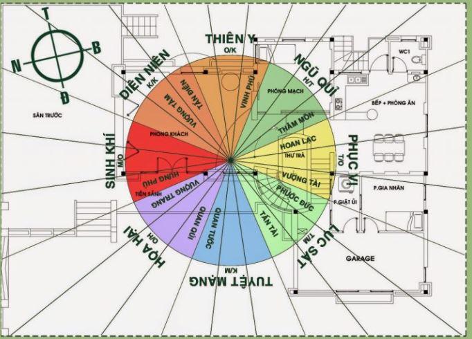 Nguyên tắc chung trong xác định hướng nhà