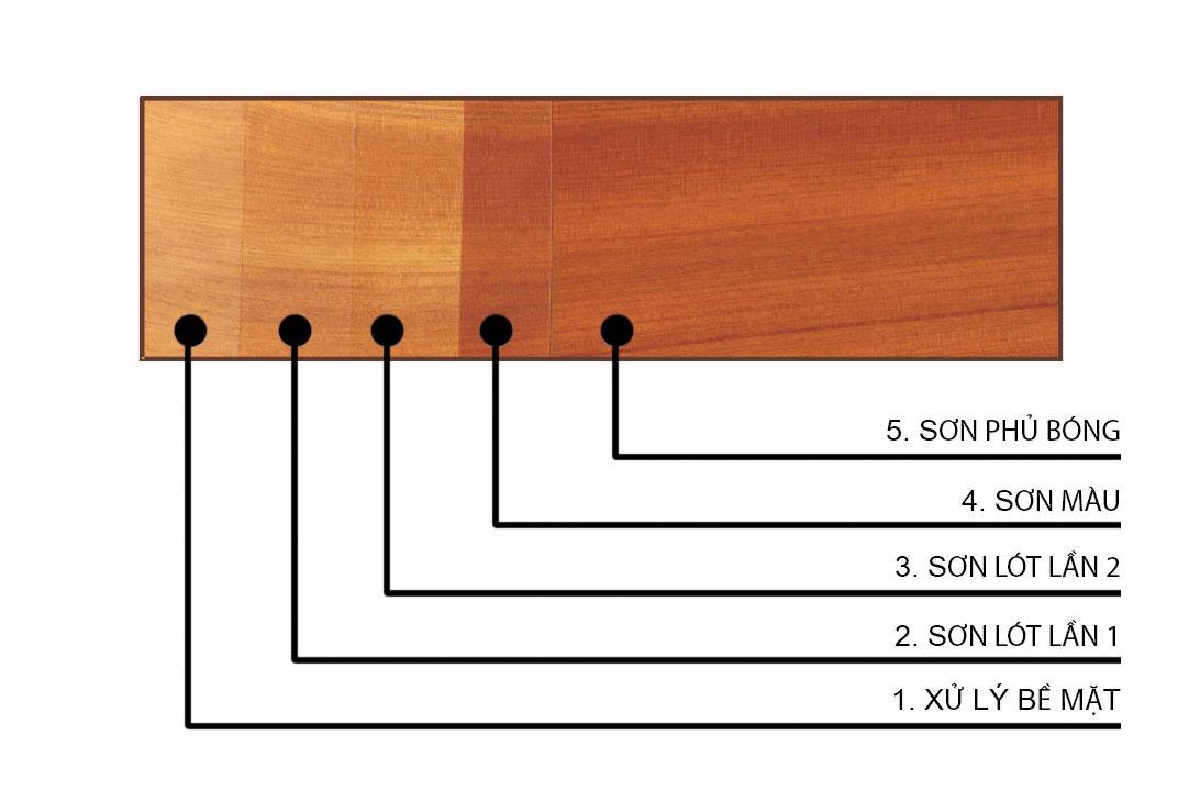 Quá trình sơn PU 5 bước hoàn hảo