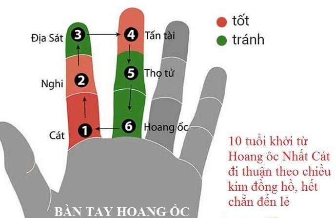 Bàn tay tính tuổi Hoang Ốc